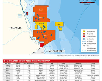 Gas discoveries offshore Tanzania