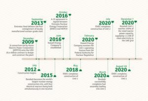 Barakah Nuclear Energy Plant Timeline