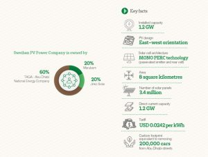 Noor Abu Dhabi Solar PV Plant ownership and key facts