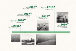 Noor Abu Dhabi Solar PV Plant project timeline