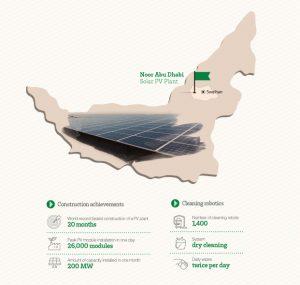 Noor Abu Dhabi Solar PV Plant details